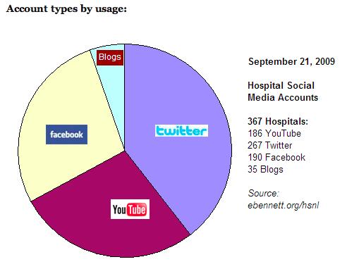 Hospital Social Network Data & Charts